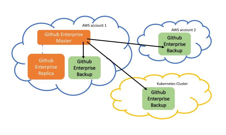 GitHub Enterprise AWS Kubernetes Landscape