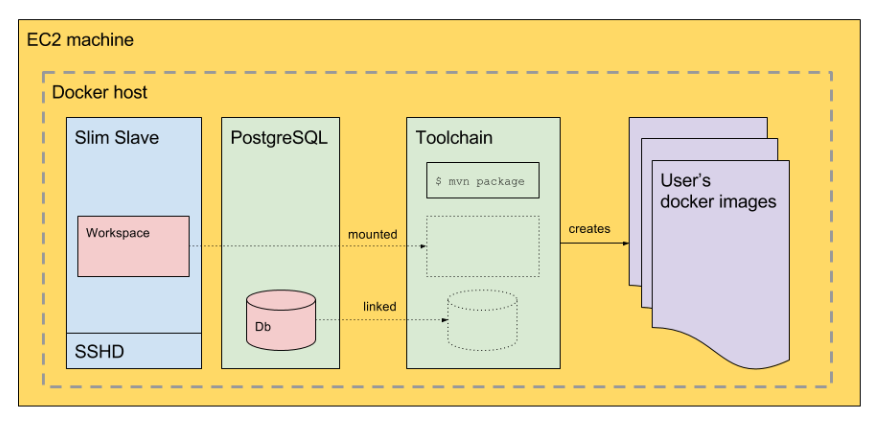 Toolchains to create docker images in CI workers