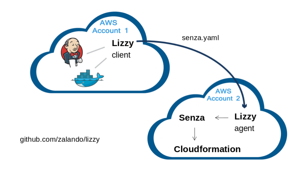 deploy to multiple AWS accounts